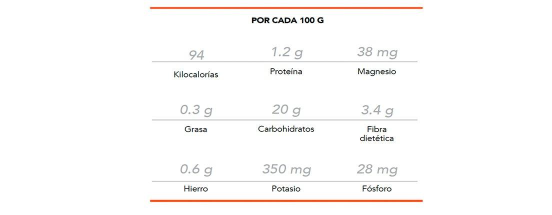 datos nutrimentarios